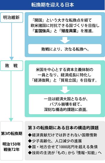 転換期を迎える日本 概要図
